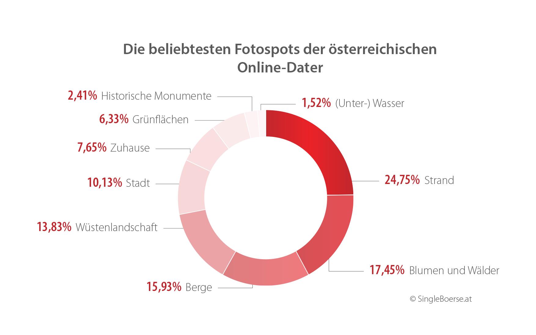 online dating statistika österreich