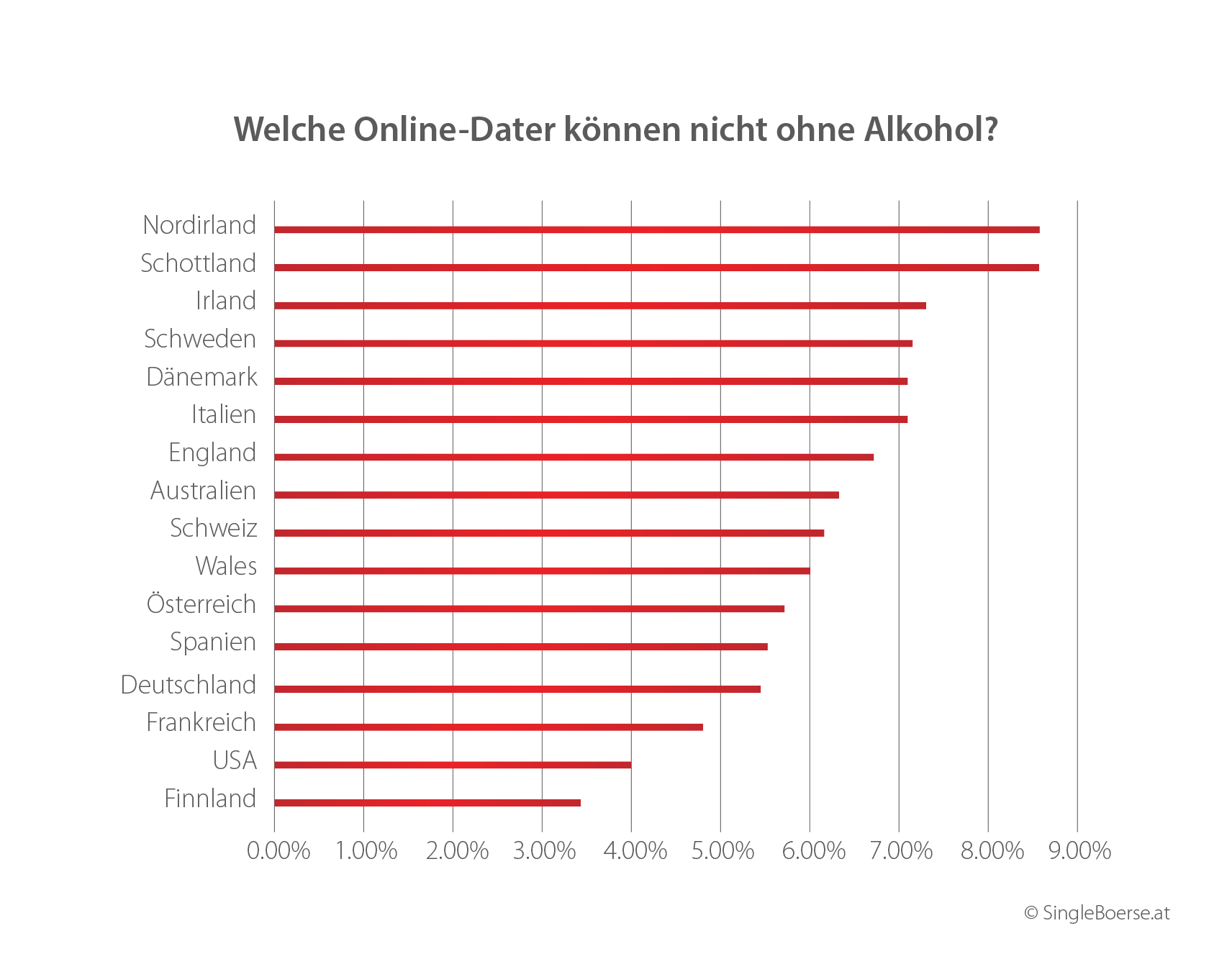 Wer zeigt sich am häufigsten mit Alkohol?
