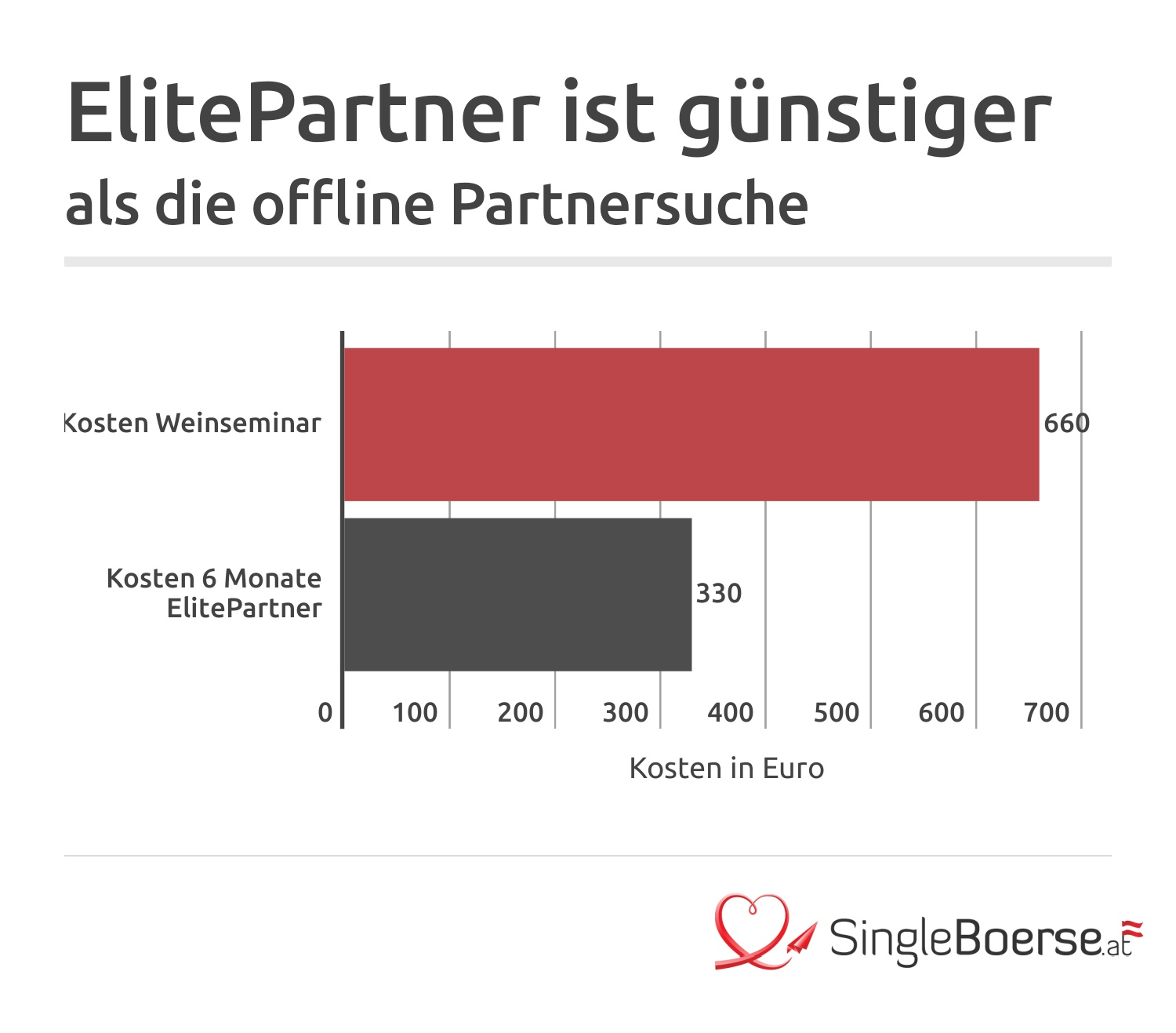 Elitepartner Kostenvergleich