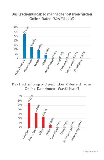 Das Erscheinungsbild österreichischer Online-Dater