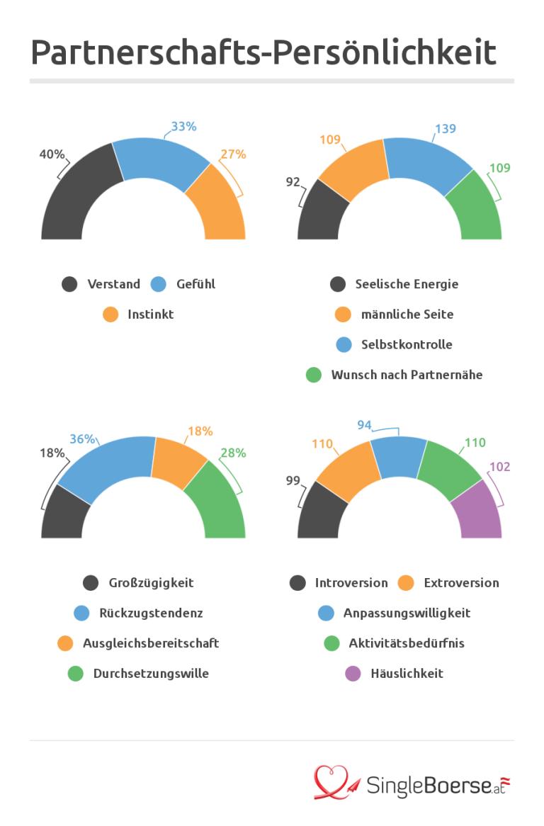 Test partnervermittlungen österreich