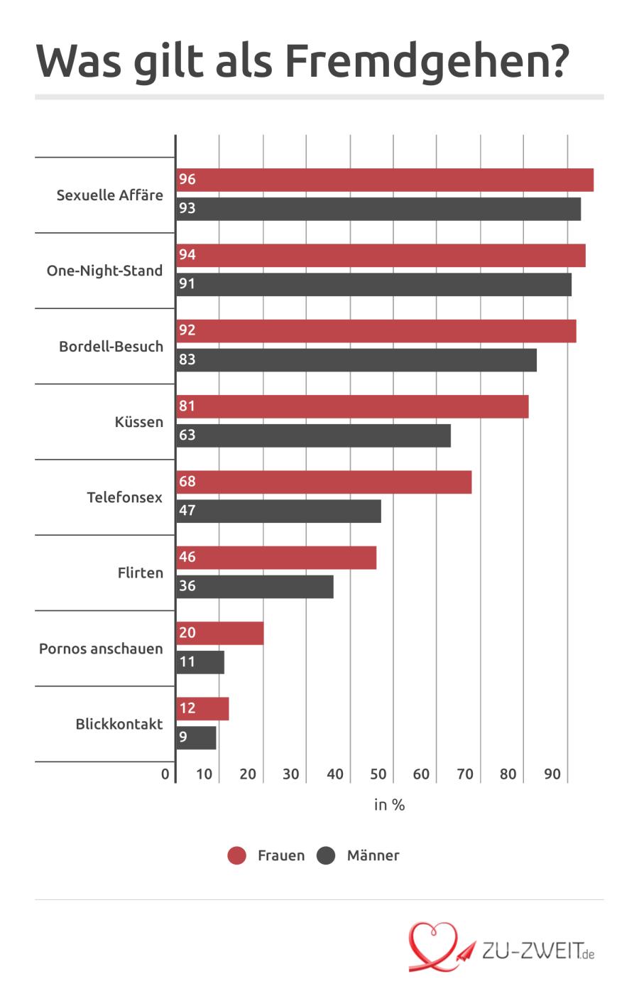Seitensprung Statistik