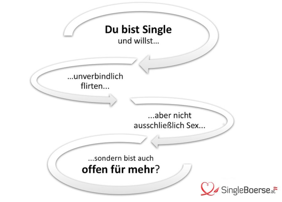 Singlebörsen-Grafik