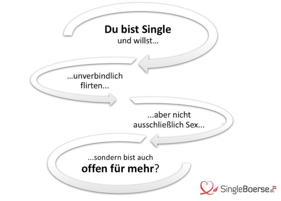 Dating-Portale fr 50+ Singles - menus2view.com